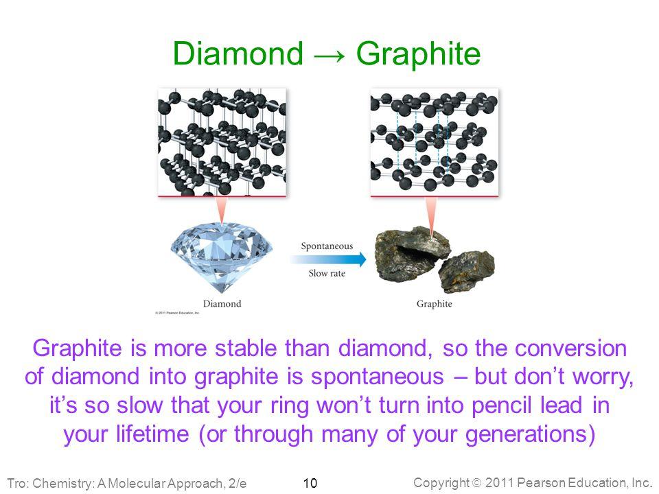 Diamond → Graphite