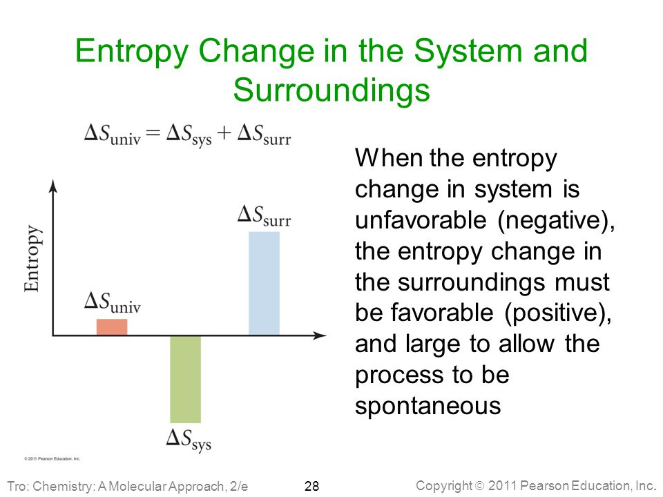 Entropy Change in the System and Surroundings