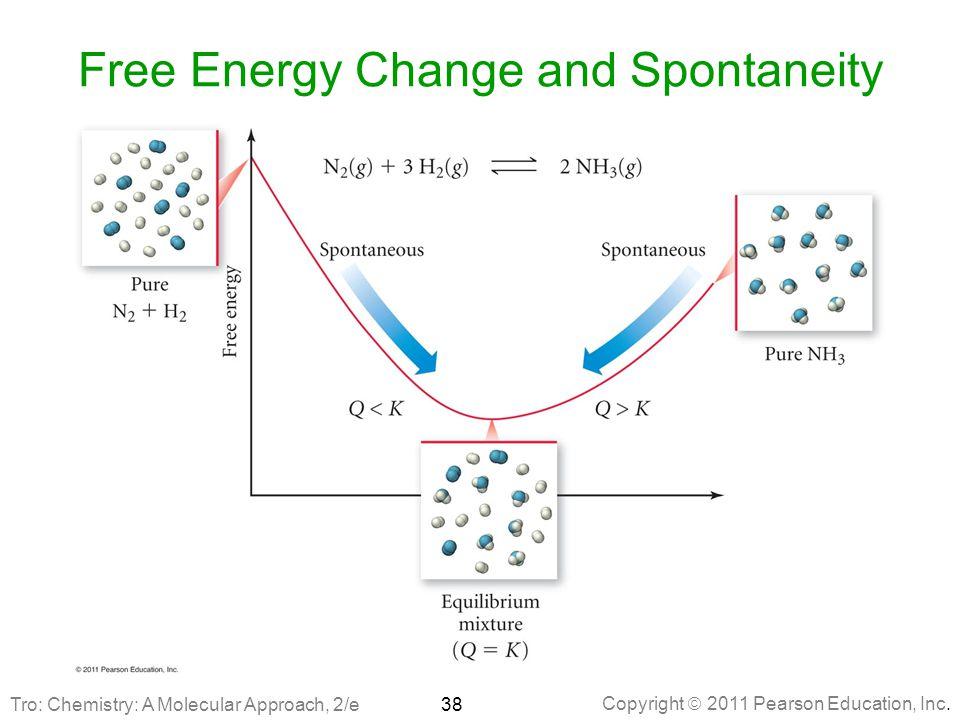 Free Energy Change and Spontaneity