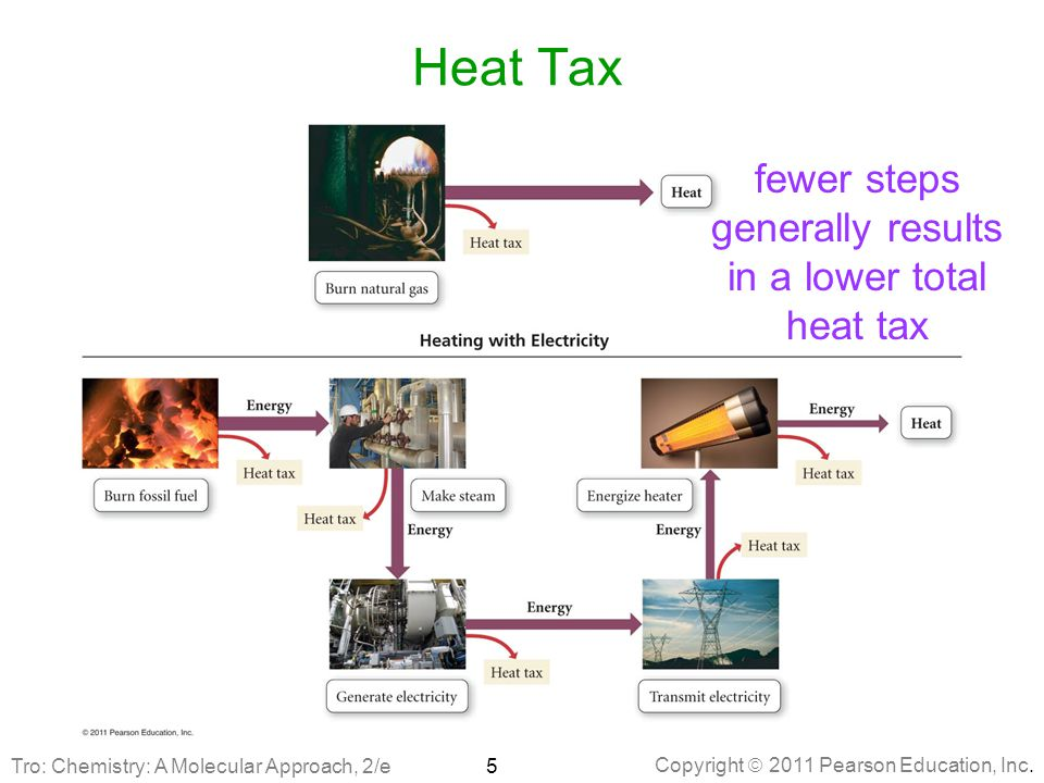 fewer steps generally results in a lower total heat tax