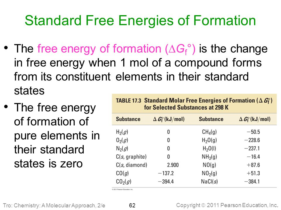 Standard Free Energies of Formation