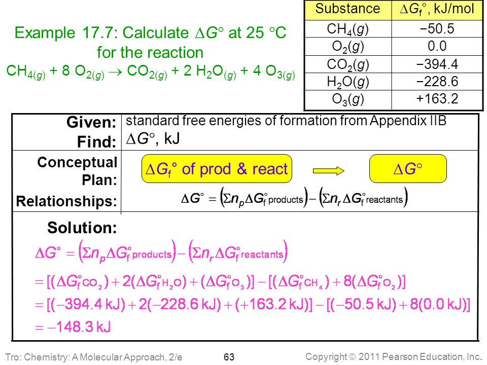 Substance DGf°, kJ/mol. CH4(g) −50.5. O2(g) 0.0. CO2(g) −394.4. H2O(g) −228.6. O3(g) +163.2.
