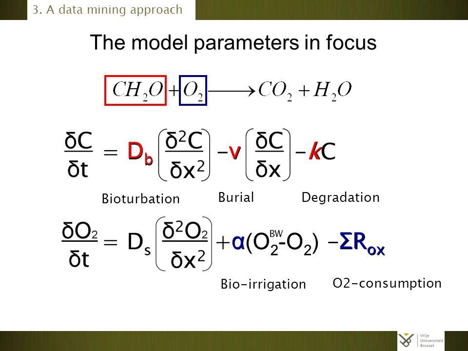 The model parameters in focus