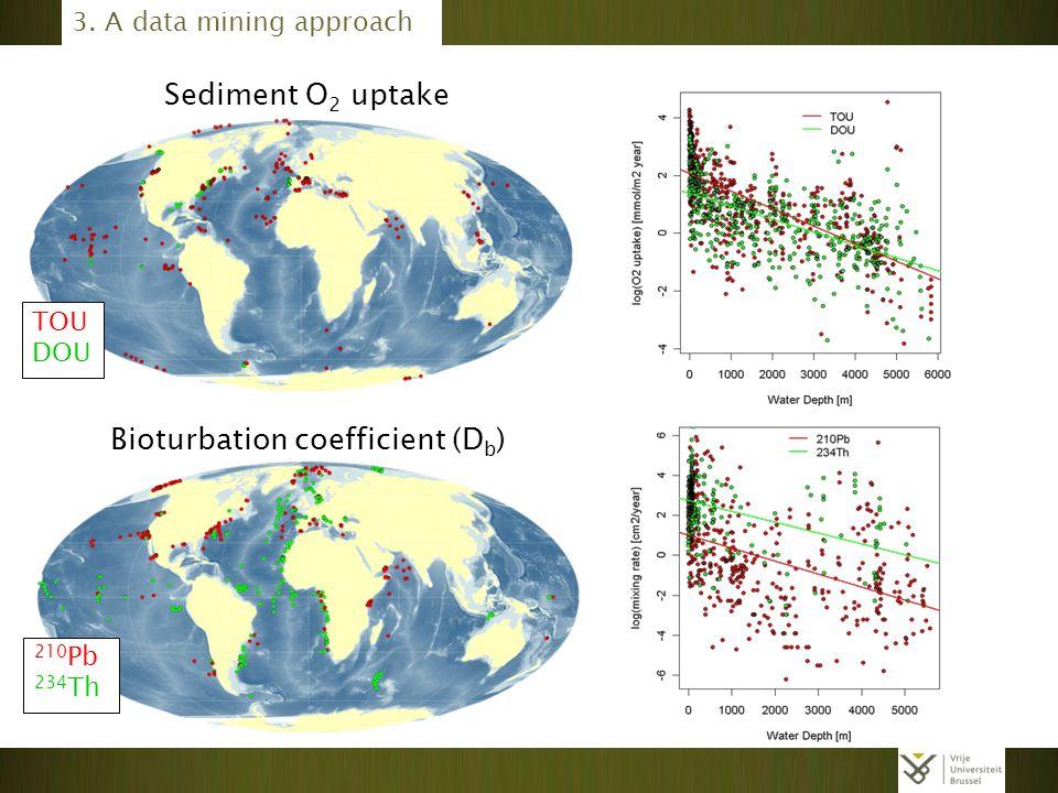 Bioturbation coefficient (Db)