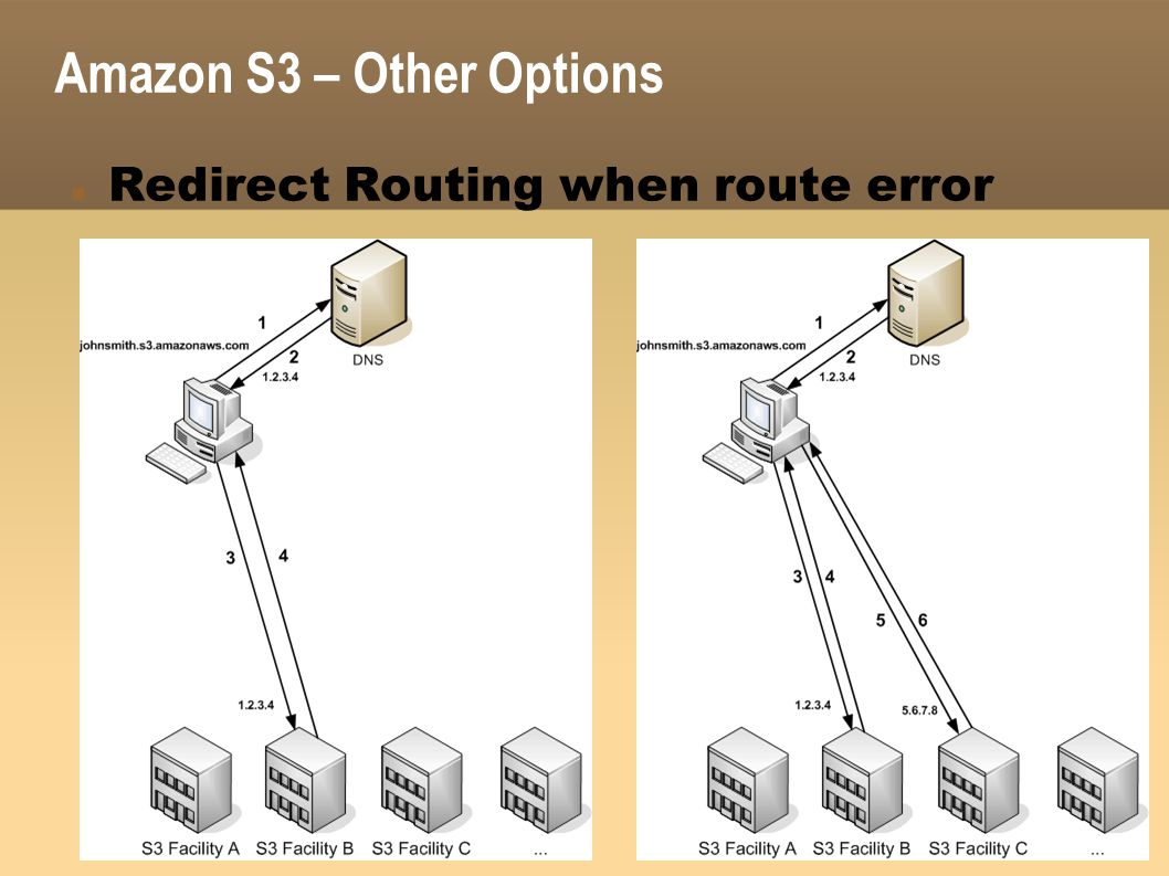 Amazon S3 – Other Options