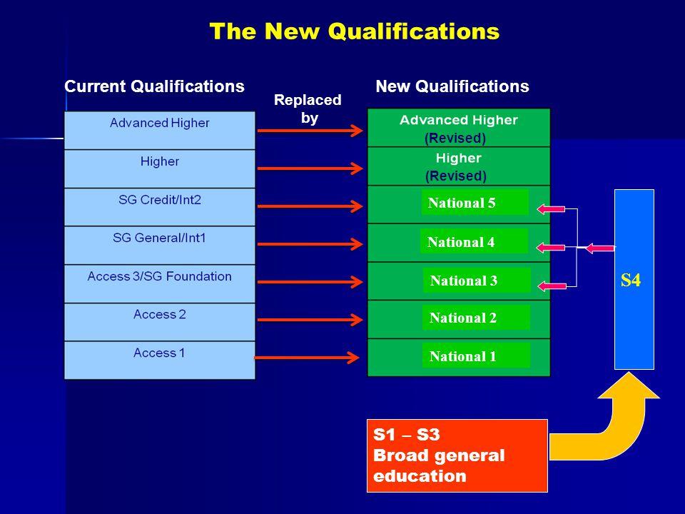 Current Qualifications