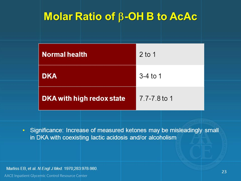 Molar Ratio of -OH B to AcAc