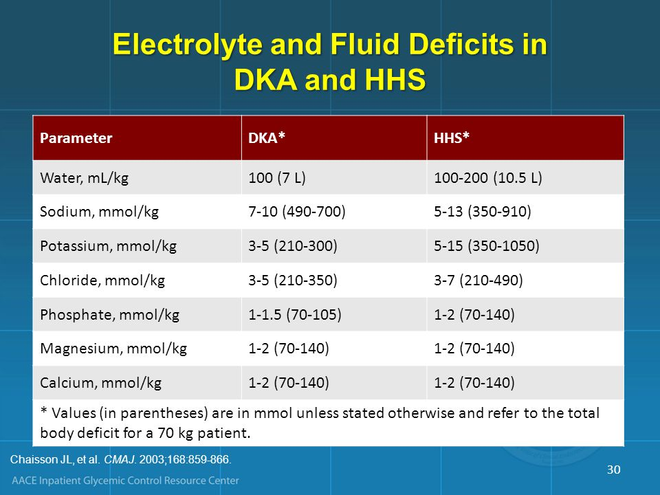 Electrolyte and Fluid Deficits in DKA and HHS