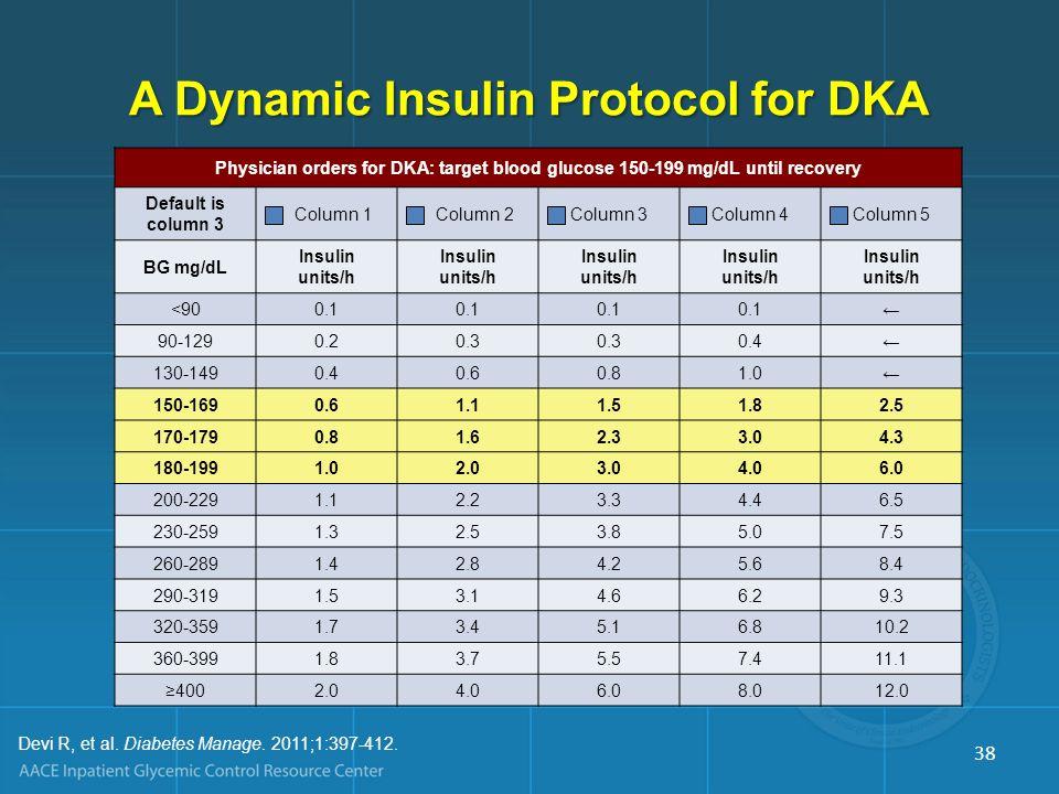 A Dynamic Insulin Protocol for DKA