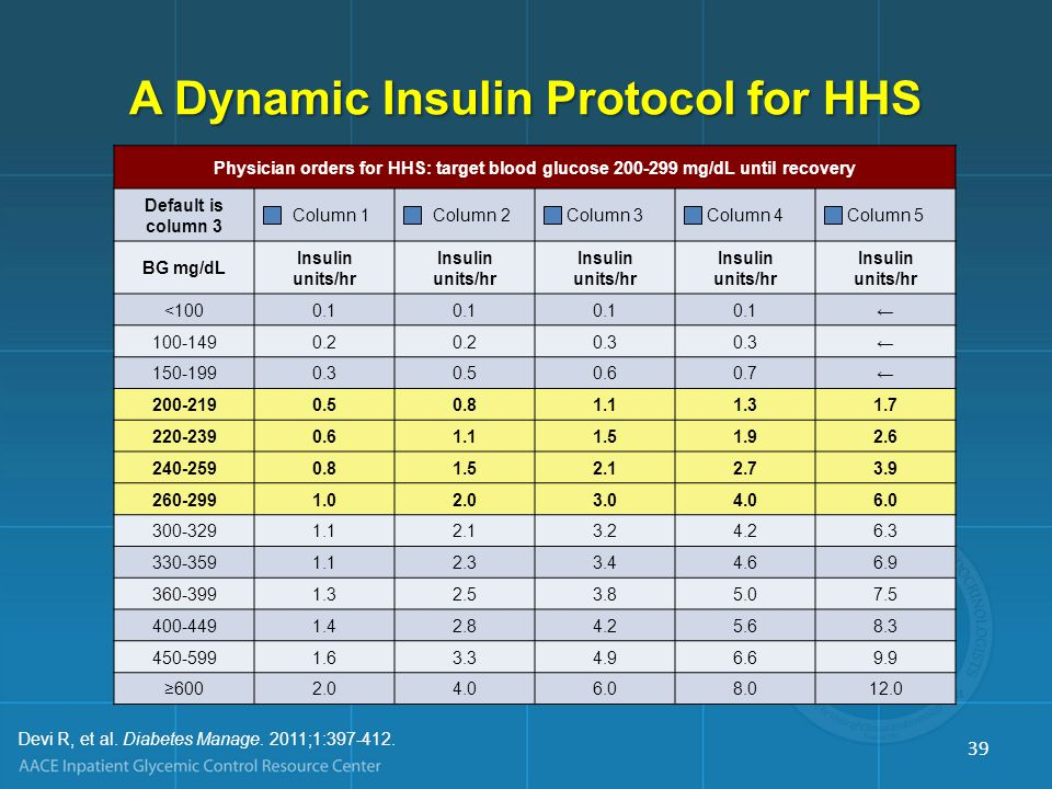 A Dynamic Insulin Protocol for HHS