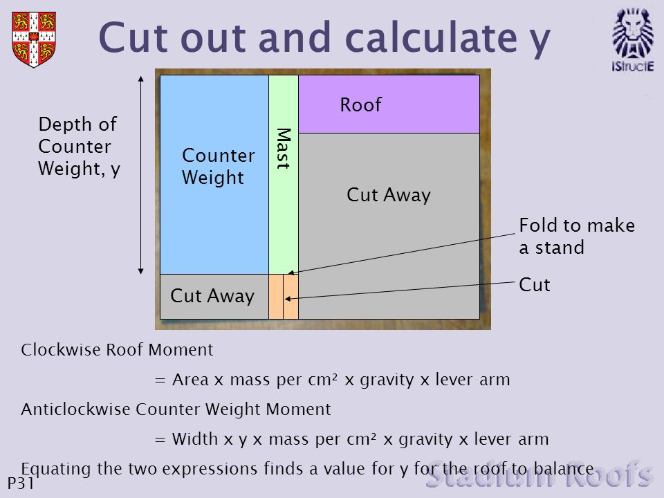 Cut out and calculate y Roof Depth of Counter Weight, y Counter Weight