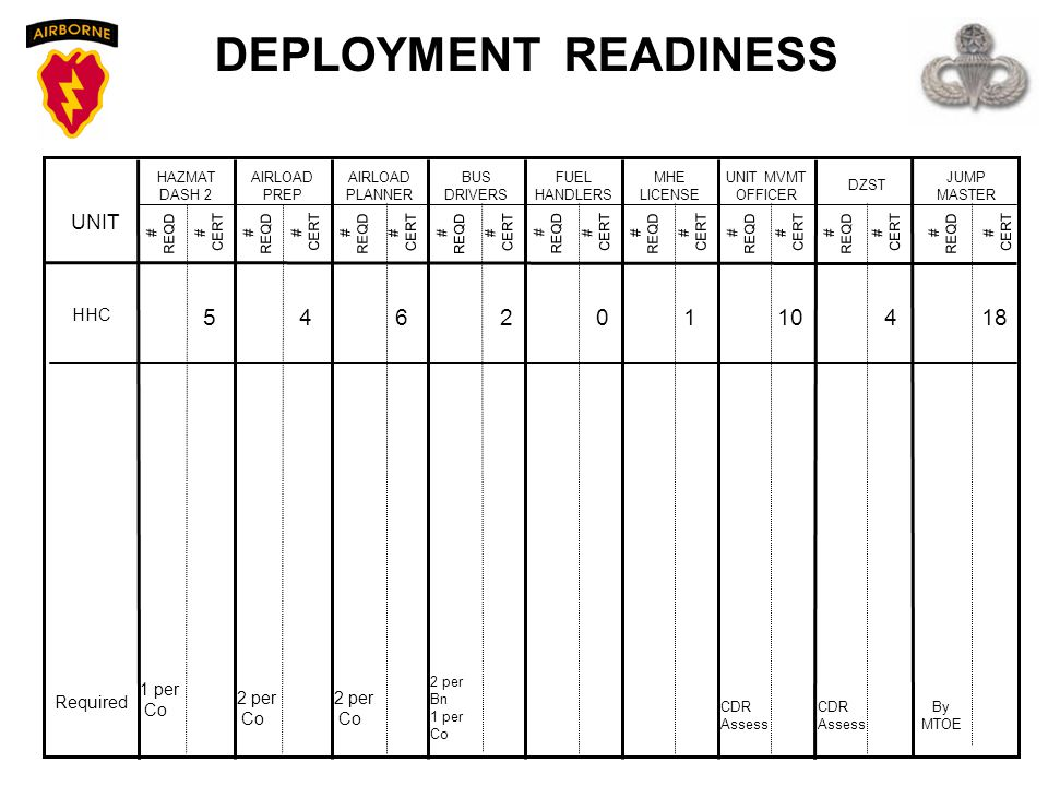 DEPLOYMENT READINESS 5 4 6 2 1 10 4 18 UNIT HHC 1 per Co Required
