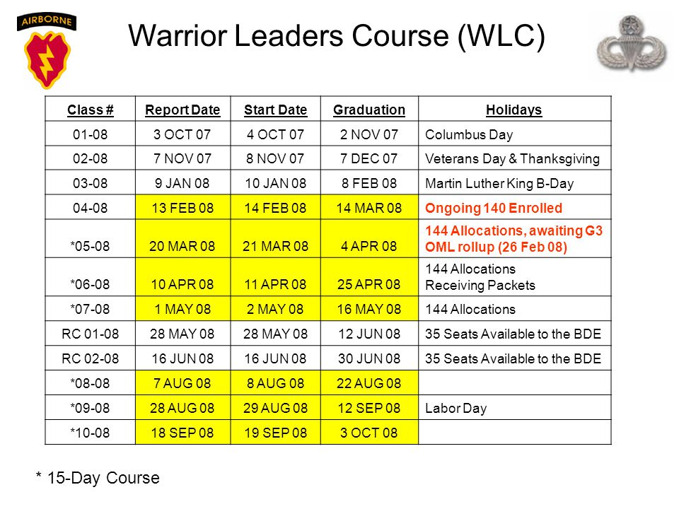 Warrior Leaders Course (WLC)