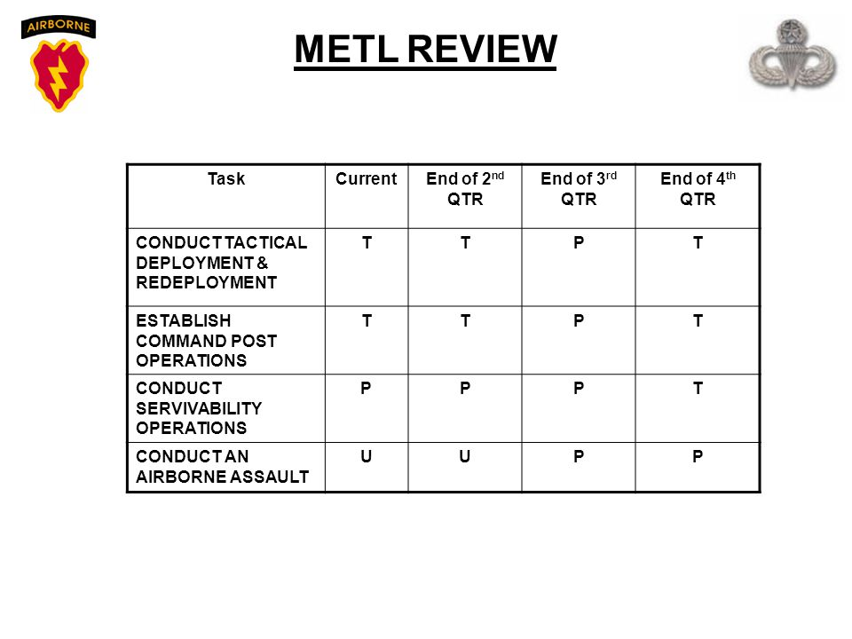 METL REVIEW Task Current End of 2nd QTR End of 3rd QTR End of 4th QTR