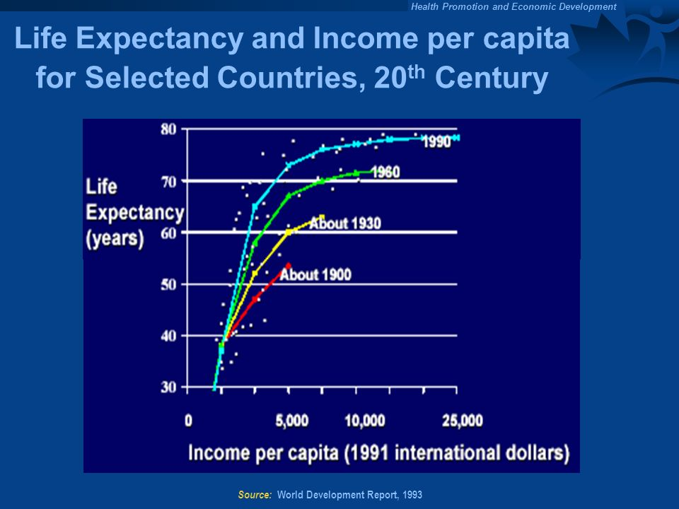 Source: World Development Report, 1993