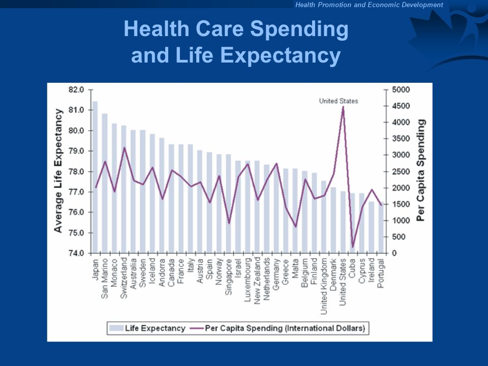 Health Care Spending and Life Expectancy
