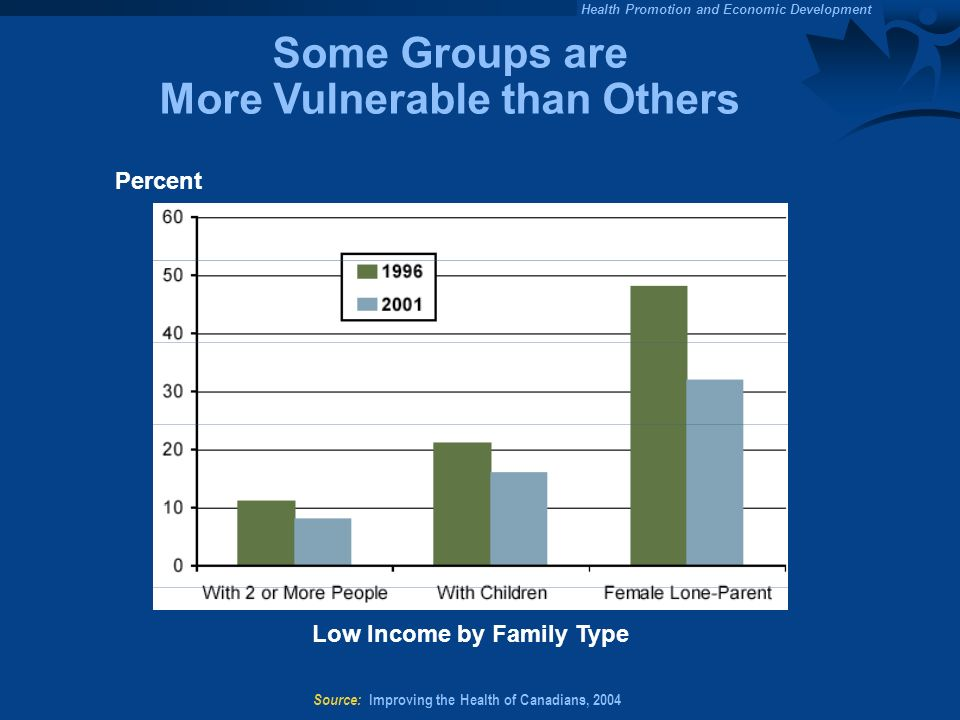 Some Groups are More Vulnerable than Others