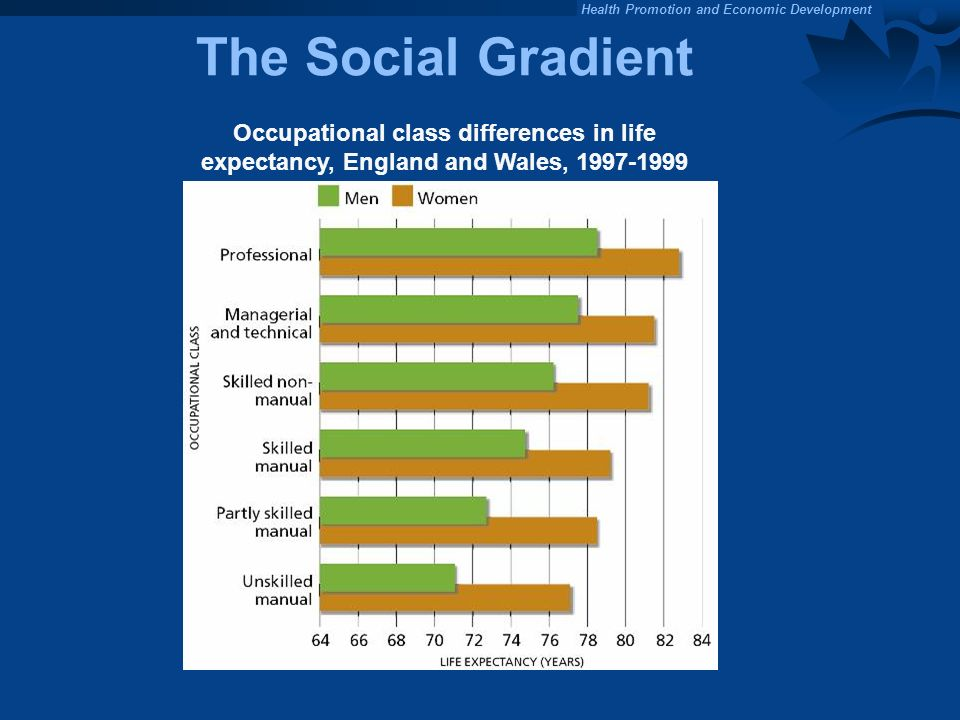 The Social Gradient Occupational class differences in life expectancy, England and Wales, 1997-1999