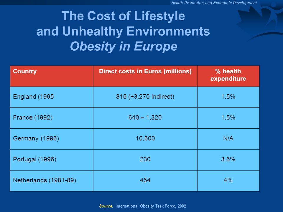 The Cost of Lifestyle and Unhealthy Environments Obesity in Europe