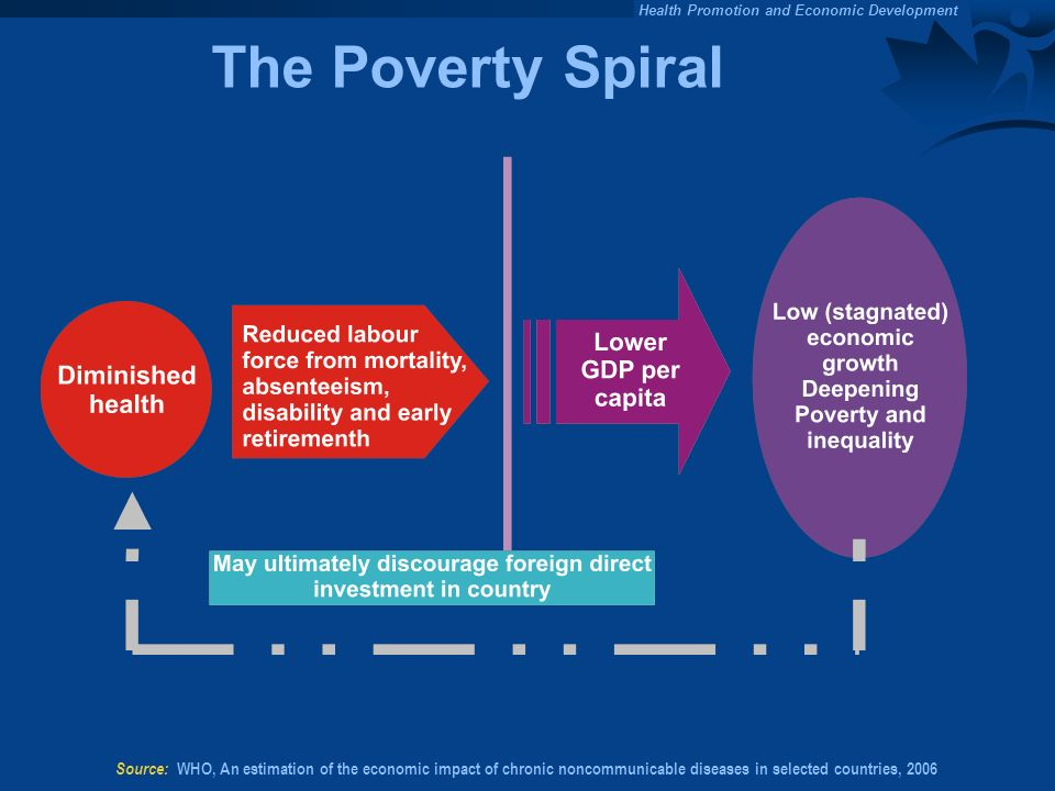The Poverty Spiral Source: WHO, An estimation of the economic impact of chronic noncommunicable diseases in selected countries, 2006.