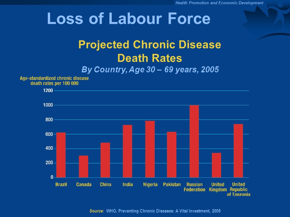 Loss of Labour Force Projected Chronic Disease Death Rates