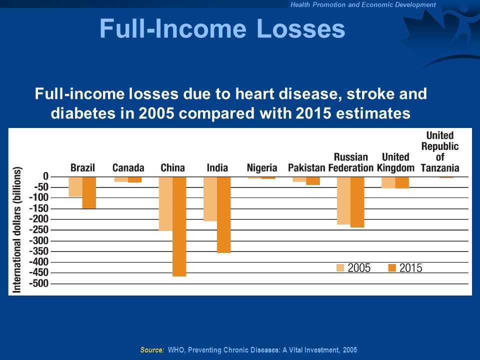 Source: WHO, Preventing Chronic Diseases: A Vital Investment, 2005