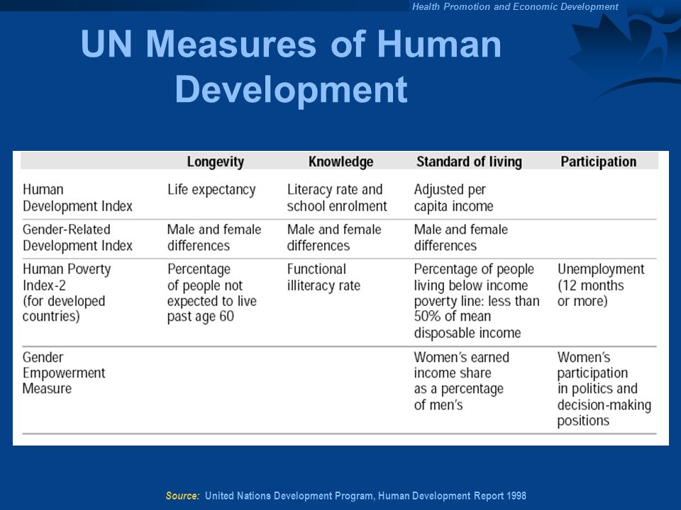 UN Measures of Human Development