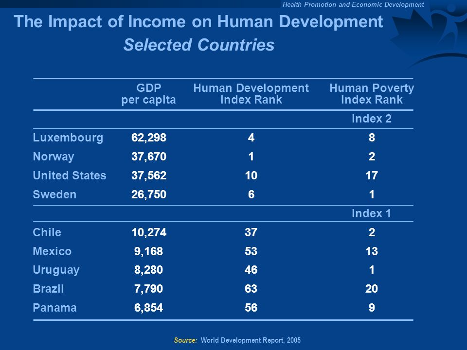 The Impact of Income on Human Development Selected Countries