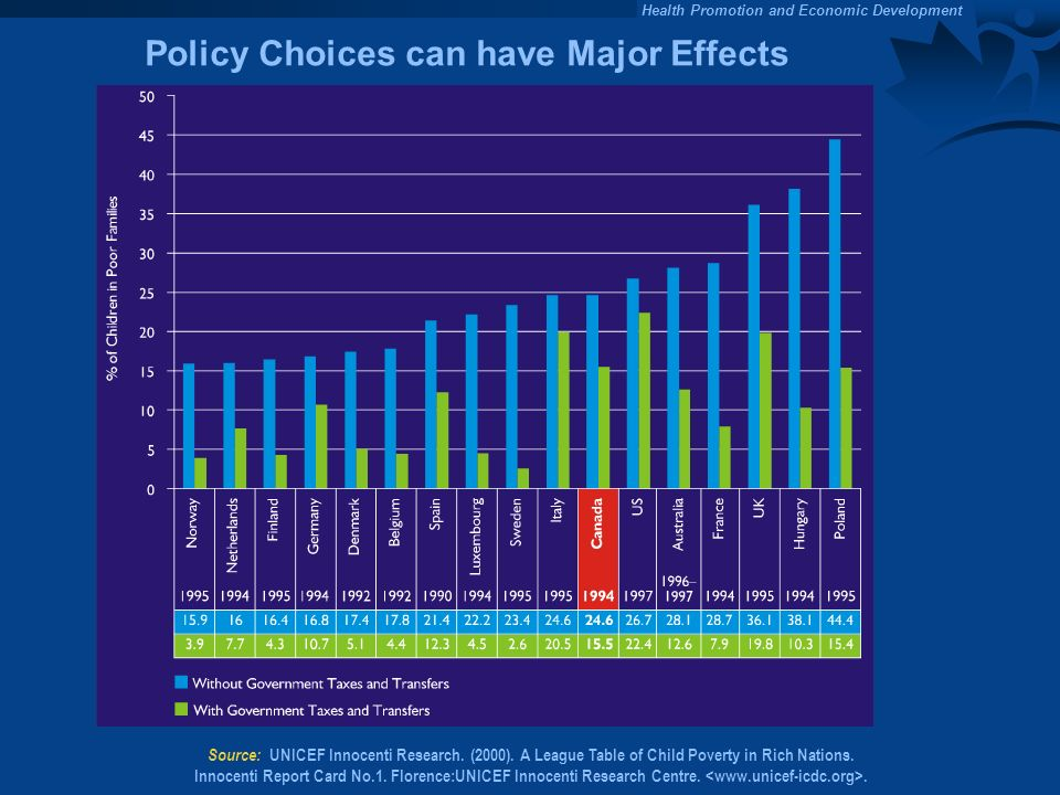 Policy Choices can have Major Effects