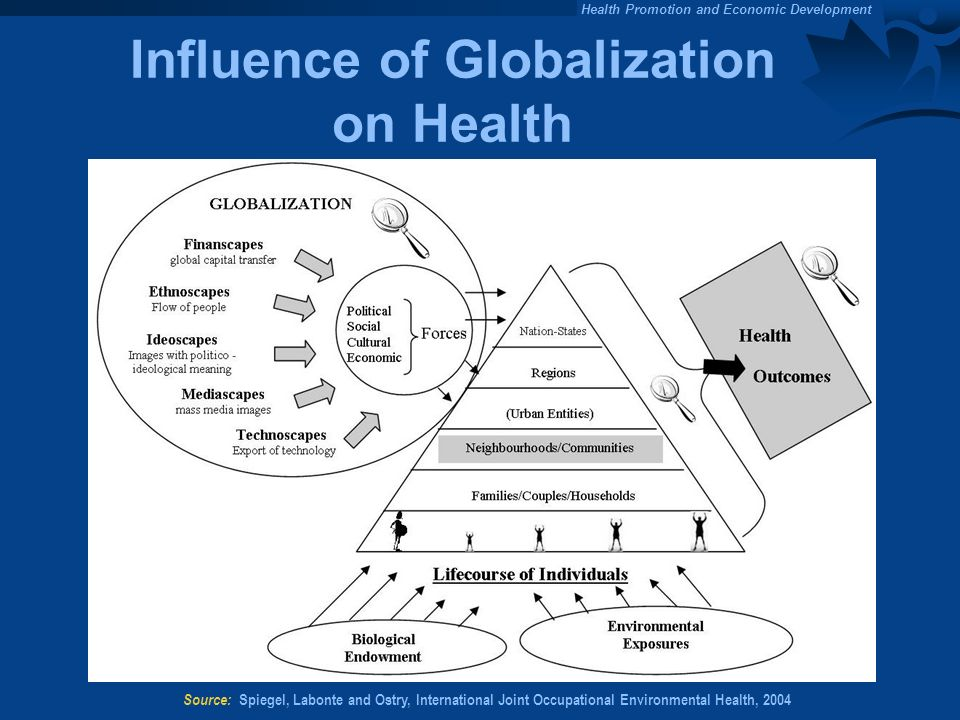 Influence of Globalization on Health
