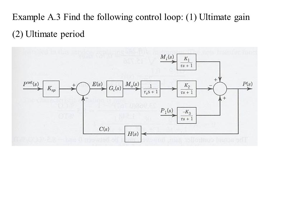 Example A.3 Find the following control loop: (1) Ultimate gain