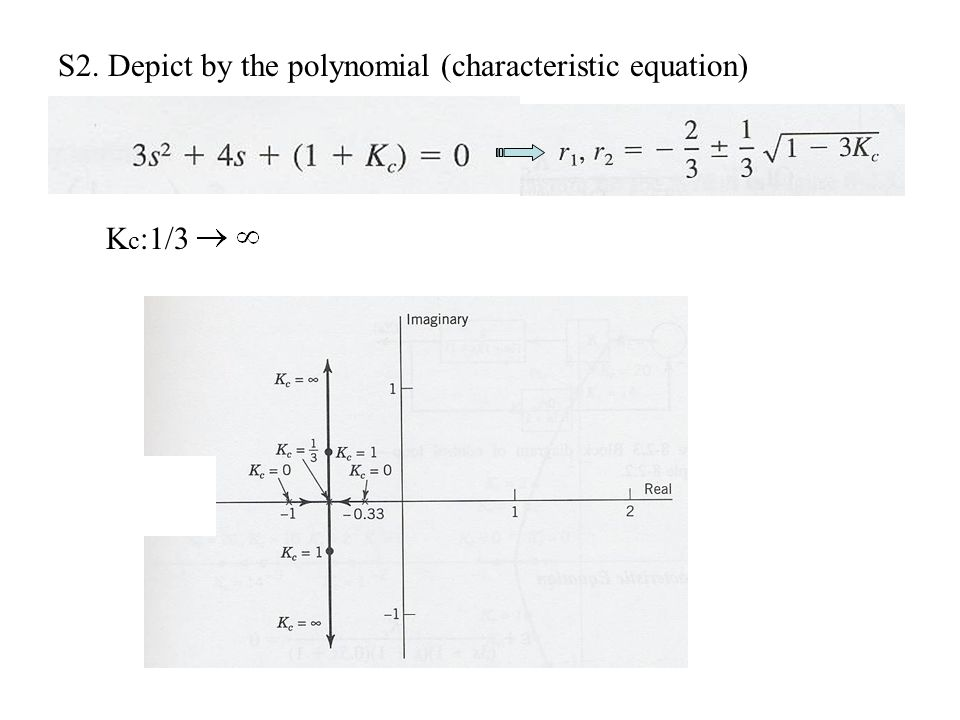S2. Depict by the polynomial (characteristic equation)