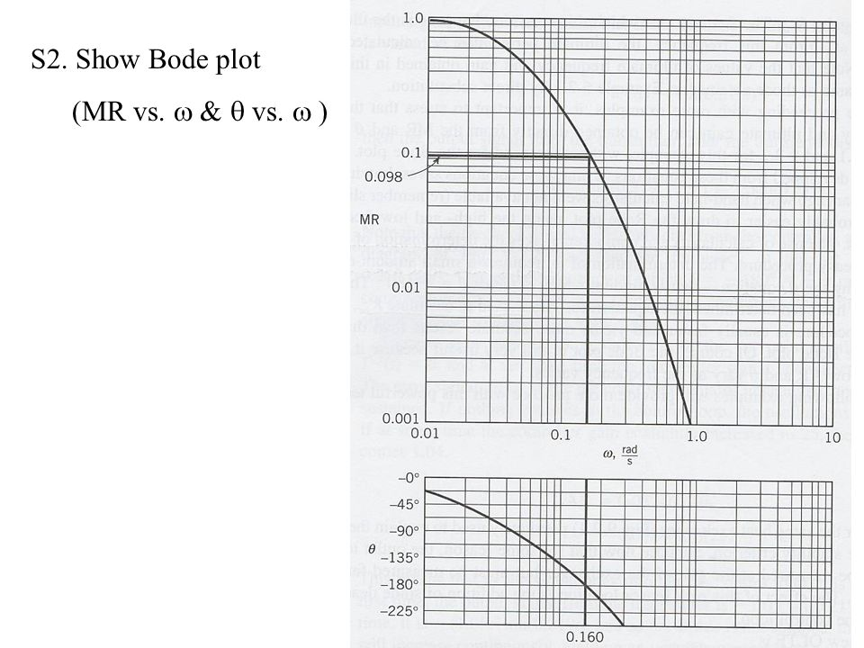 S2. Show Bode plot (MR vs.  &  vs.  )