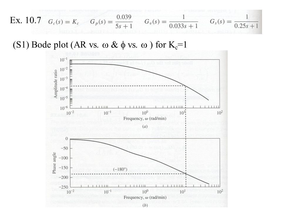 Ex (S1) Bode plot (AR vs.  &  vs.  ) for Kc=1