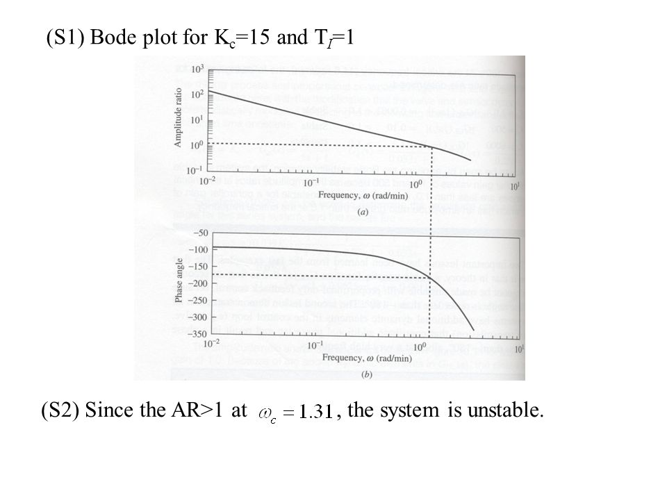 (S1) Bode plot for Kc=15 and TI=1