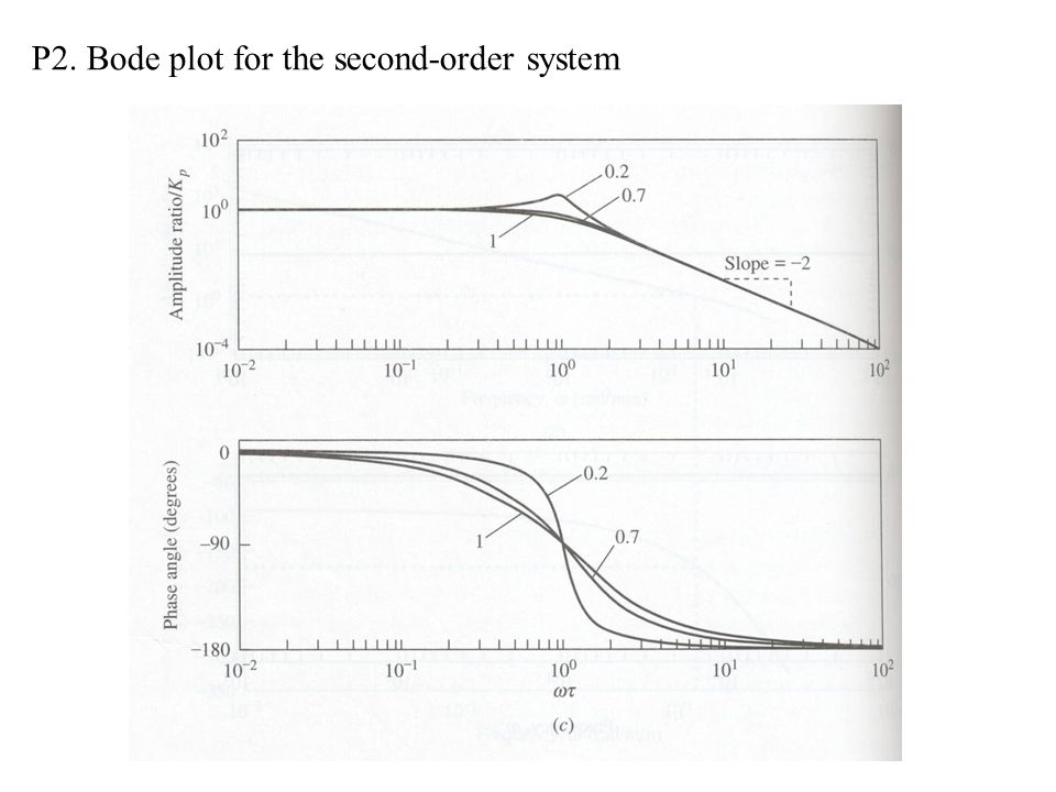 P2. Bode plot for the second-order system