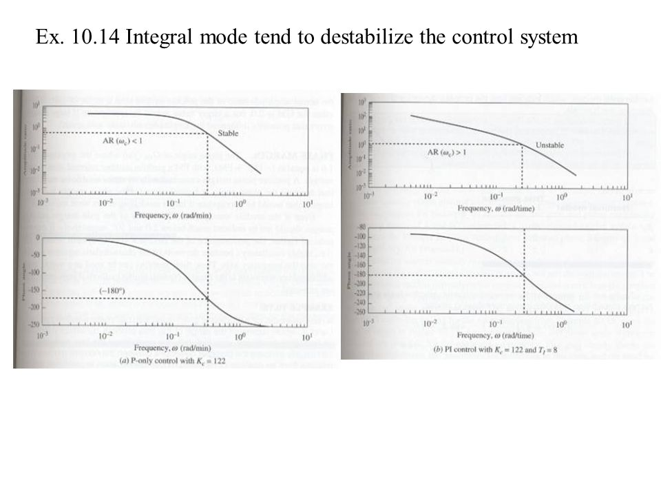 Ex Integral mode tend to destabilize the control system