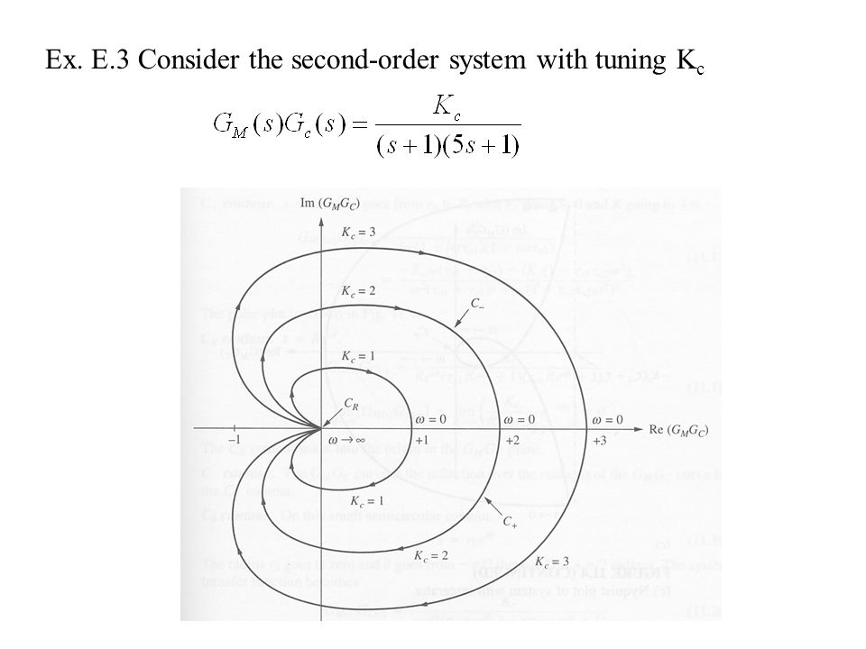 Ex. E.3 Consider the second-order system with tuning Kc