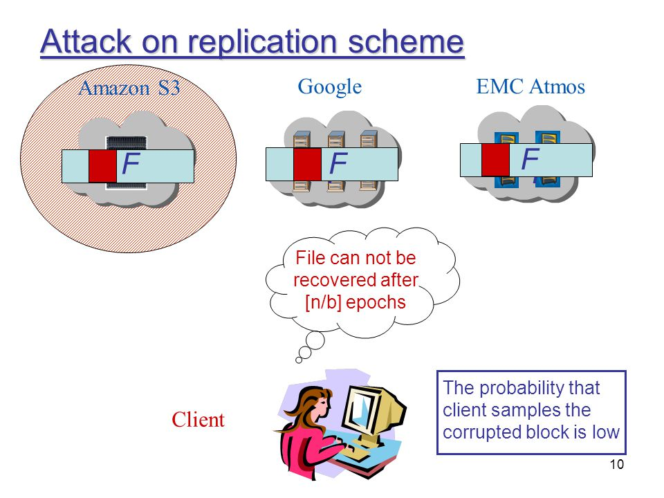 Attack on replication scheme