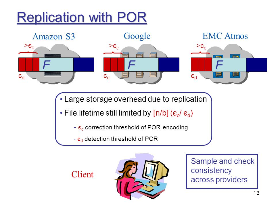 Replication with POR F F F F Amazon S3 Google EMC Atmos Client