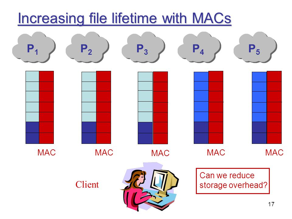 Increasing file lifetime with MACs