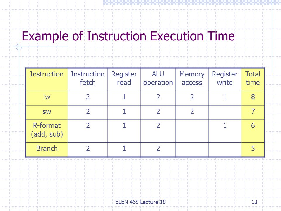 Example of Instruction Execution Time