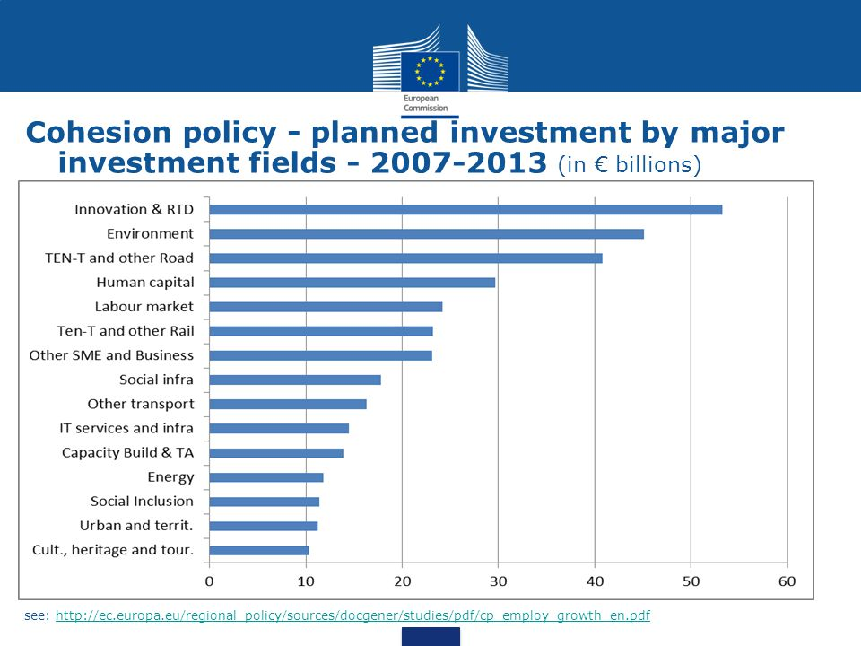 Cohesion policy - planned investment by major investment fields - 2007-2013 (in € billions)