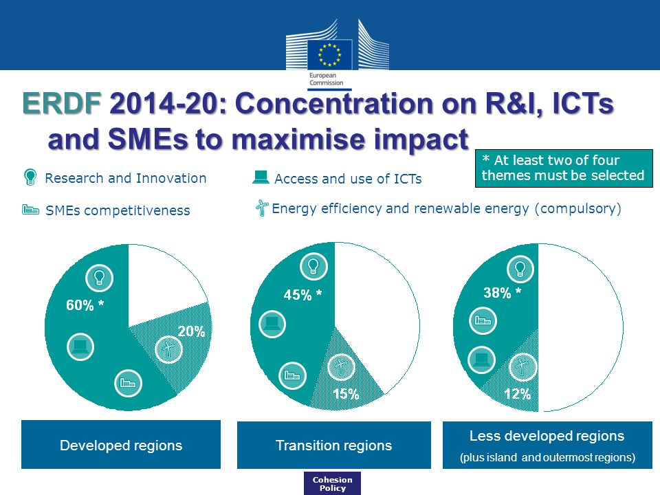 ERDF 2014-20: Concentration on R&I, ICTs and SMEs to maximise impact