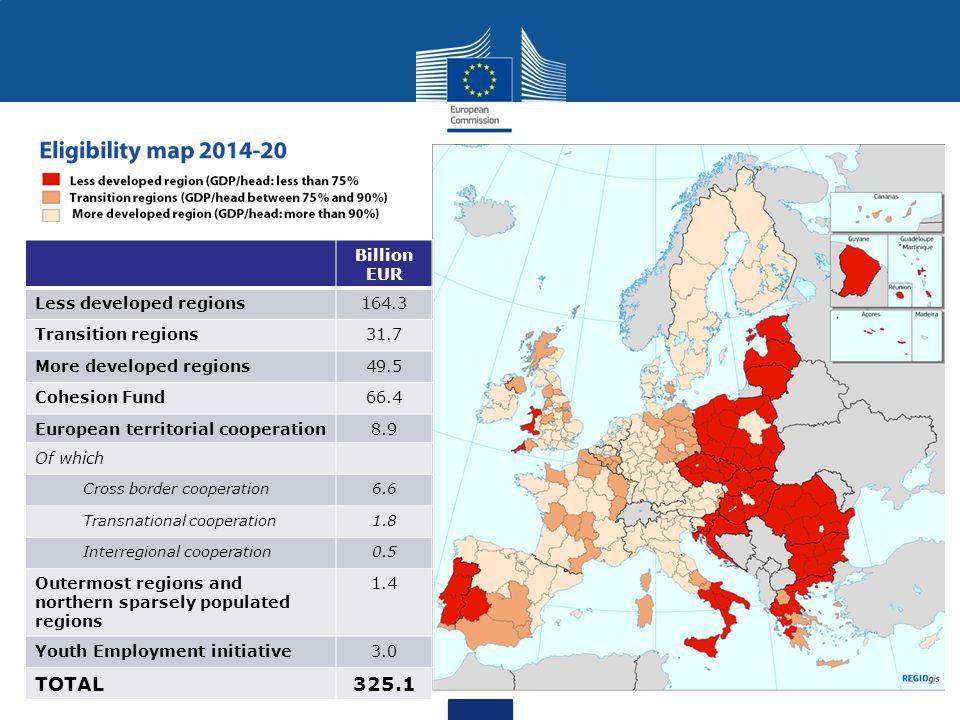 TOTAL 325.1 Billion EUR Less developed regions 164.3