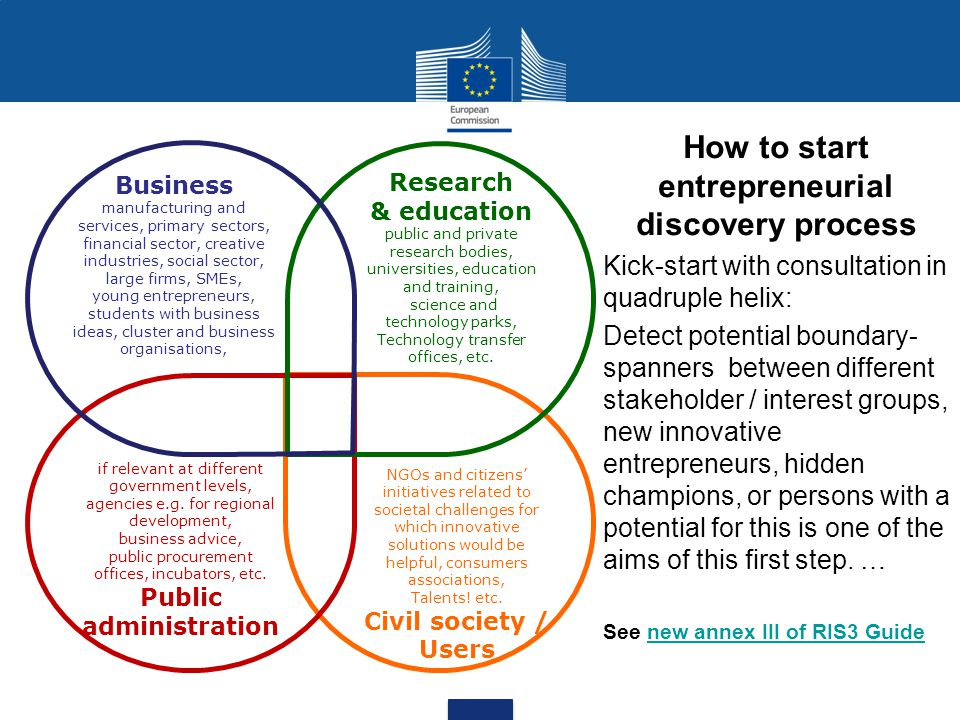 How to start entrepreneurial discovery process Public administration
