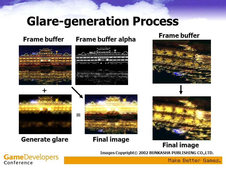 Glare-generation Process