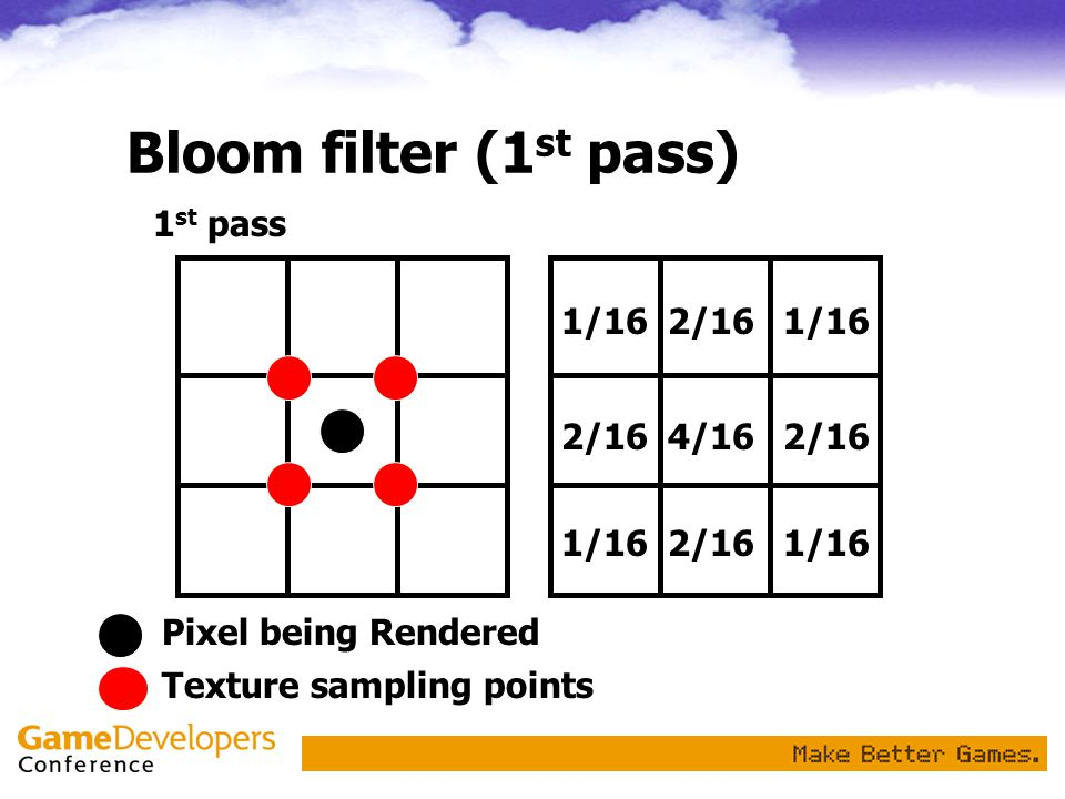 Bloom filter (1st pass) 1st pass 1/16 2/16 4/16 Pixel being Rendered