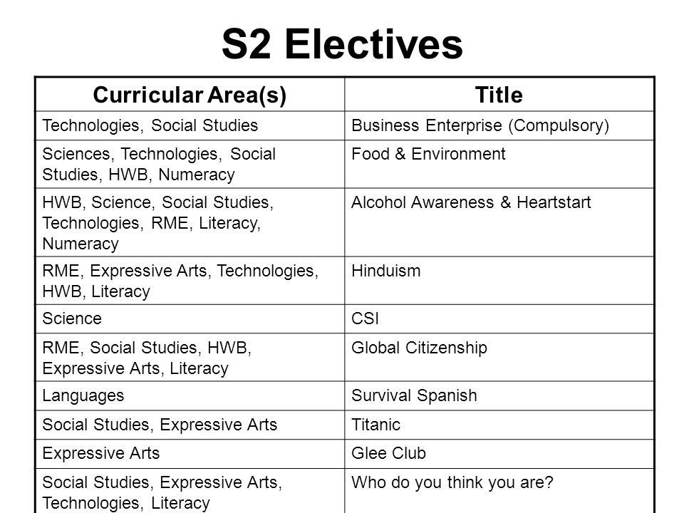 S2 Electives Curricular Area(s) Title Technologies, Social Studies