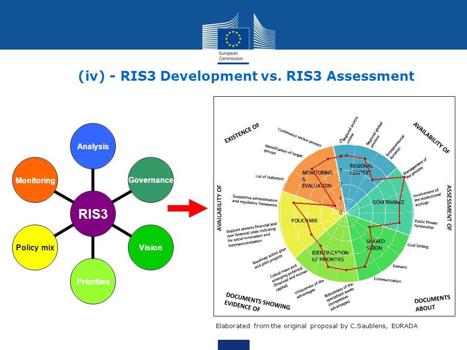 (iv) - RIS3 Development vs. RIS3 Assessment